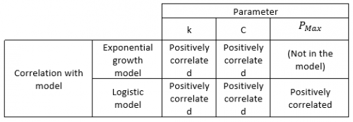 2020-06-20 20_48_35-Mathematical Model for COVID-19 in China_ Growing Up and Bending Down_IMR_edited